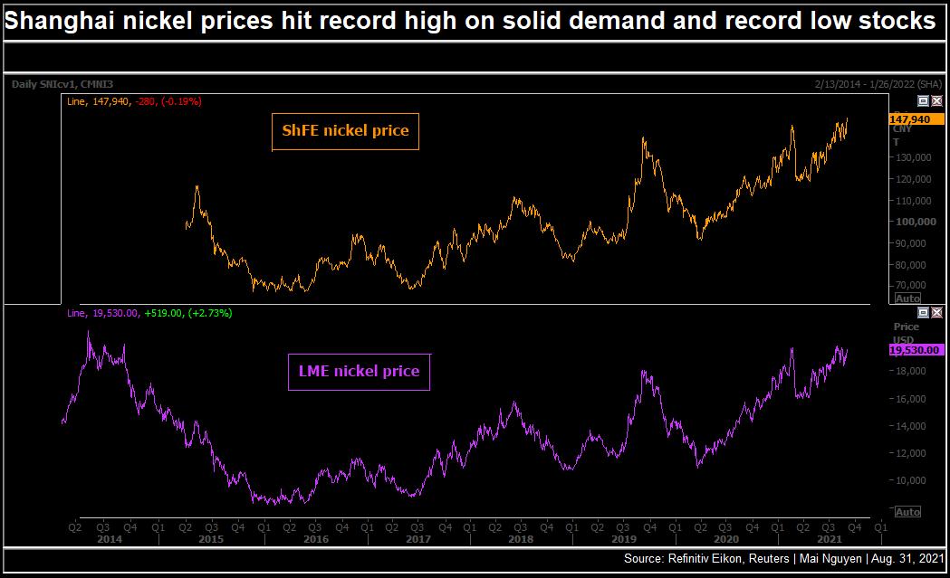 Nickel Price in Shanghai